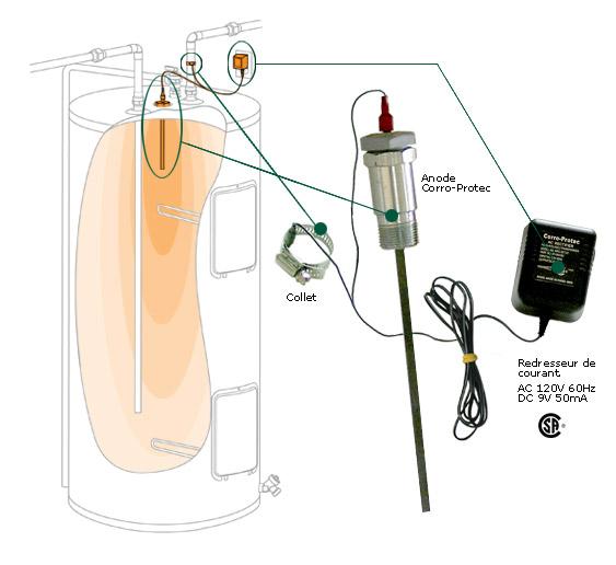 Eau depot traitement d 39 eau quebec canada barre titanium for Anode de chauffe eau